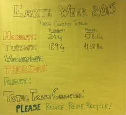 Earth Week Trash Collection Totals